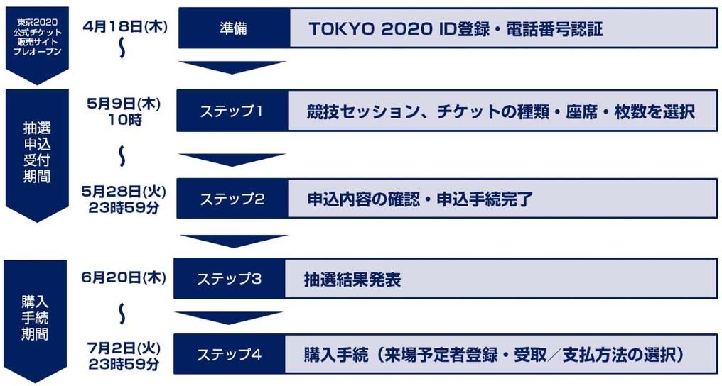 東京オリンピックのチケット抽選購入の流れ