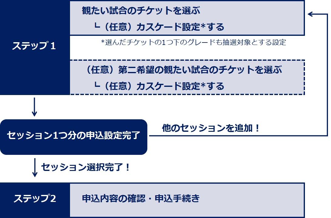 東京オリンピックのチケット選択の流れ
