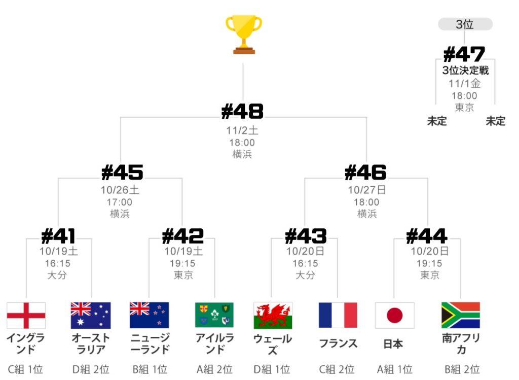 ラグビーワールドカップの日本などの決勝トーナメントの組み合わせ・トーナメント表