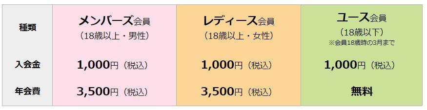 先行販売ラグビーJRFUメンバーの年会費・入会金