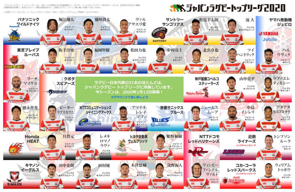 ラグビー日本代表のラグビートップリーグの所属在籍チーム